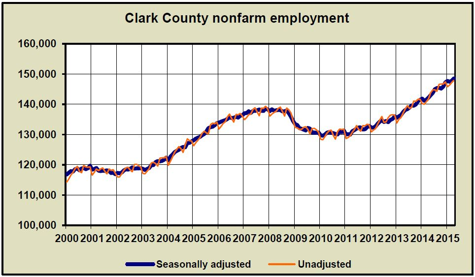 Economist Scott Bailey April 2015 Clark County Employment