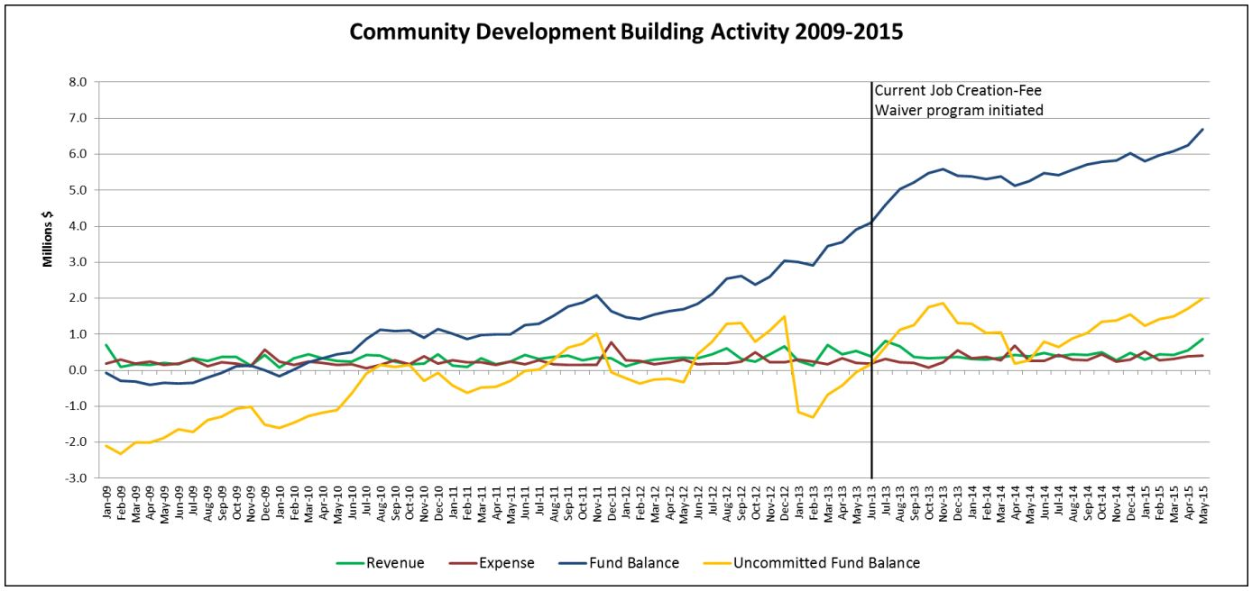CommunityDevelopmentFund_May2015